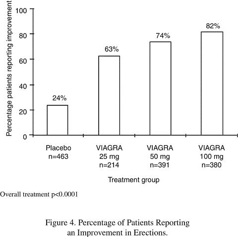 Results of viagra best prices on cialis generic