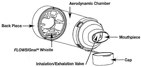 aerochamber plus and aerochamber plus with mask (forest), drug Diagram of Chewing Gum carefully examine the product for damage, missing parts or foreign objects any foreign objects should be removed the product should be replaced