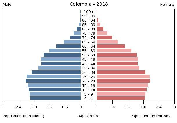 Colombia People 2020 Cia World Factbook