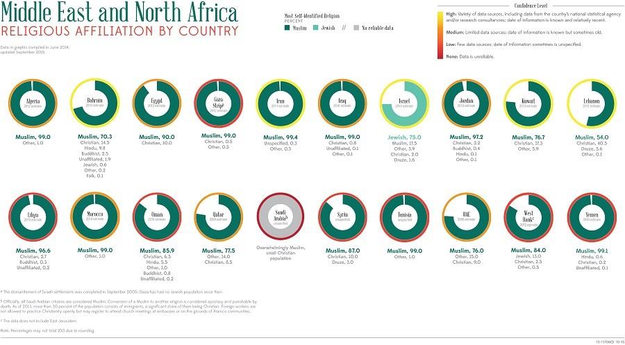 Oman PEOPLE 2016, CIA World Factbook